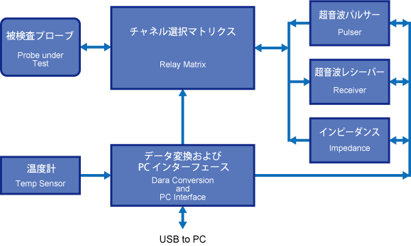 ATLASチャート図